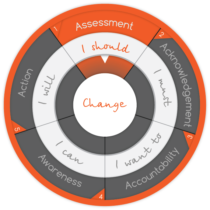 time for a change - assessment helps you determine this and what to change Kris Fannin