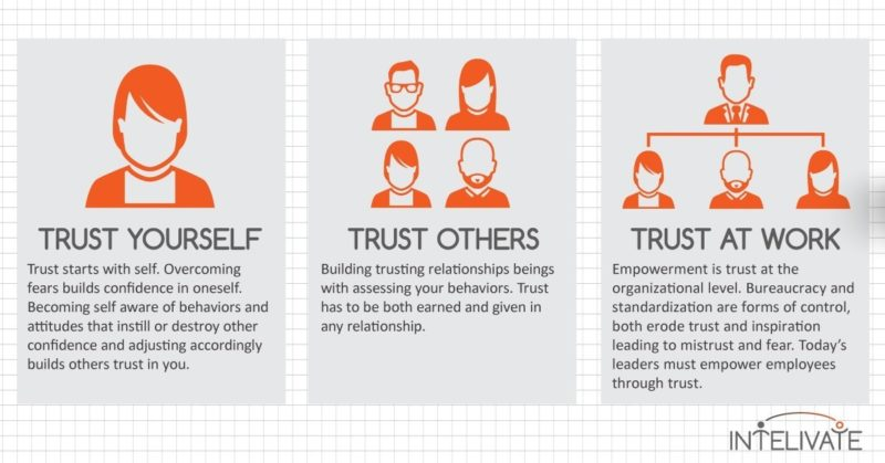 intelivate trust issues rebuild trust leadership team development