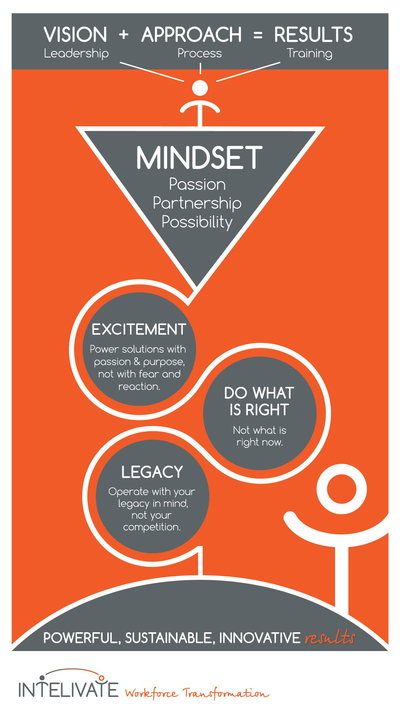 Intelivate Mindset Approach Result Passion Project to Training and Consulting