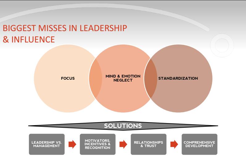Intelivate Leadership Training Programs Gap Analysis and Training