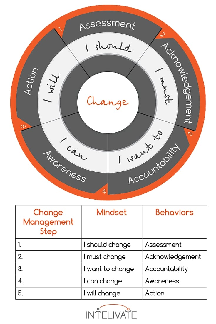 Intelivate stages of change model change management plan organizational strategy