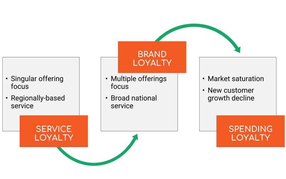 Customer Service Loyalty Evolution Graphic Intelivate