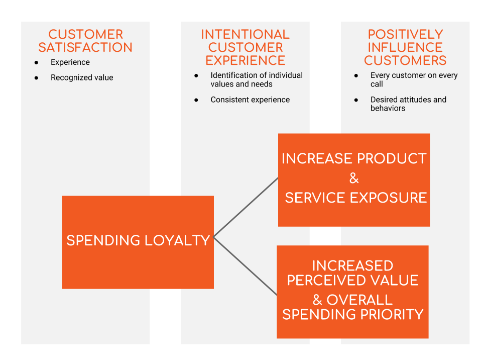 customer service training  u2013 build spending loyalty