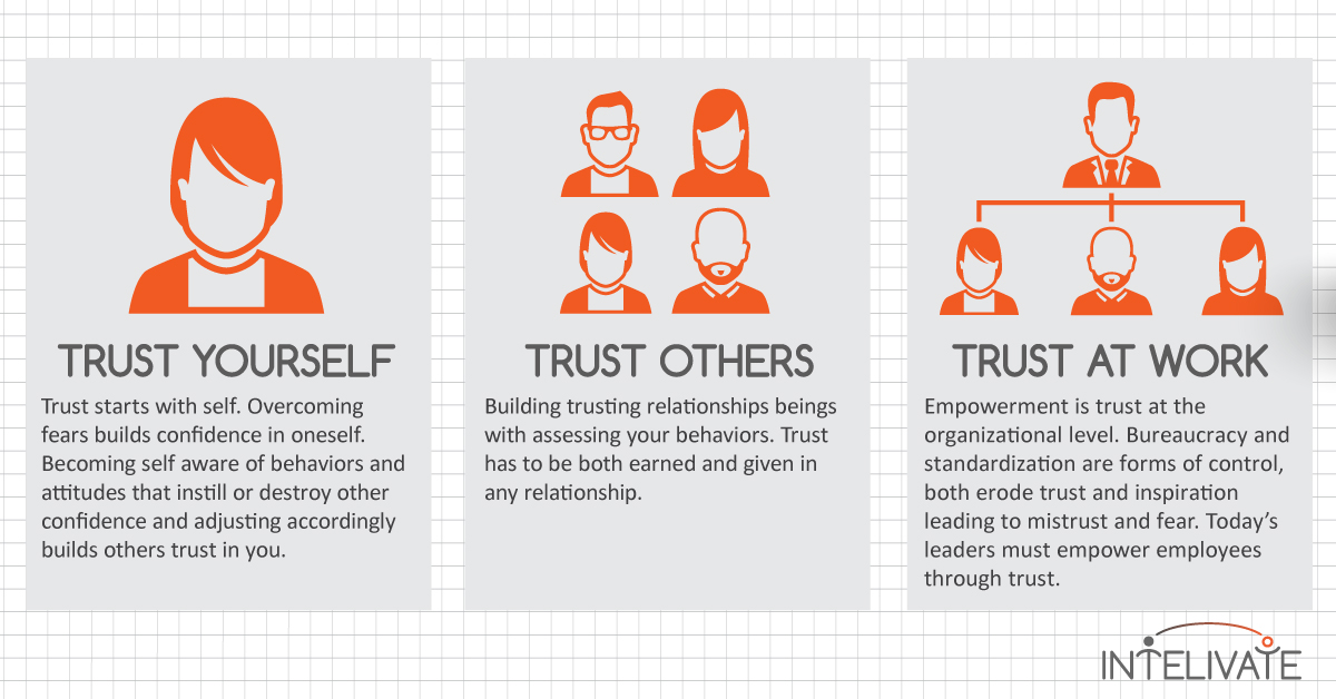 Intelivate Trust for Leadership Influence 2