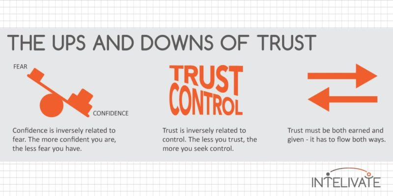 Intelivate Trust for Leadership Influence What