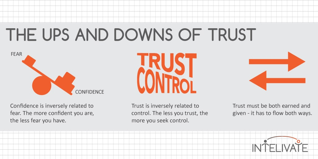 How to Rebuild Trust by Going Back to Basics | Intelivate