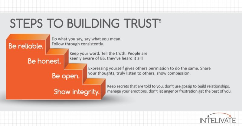 Intelivate What is Trust and How to Use It in Leadership Influence