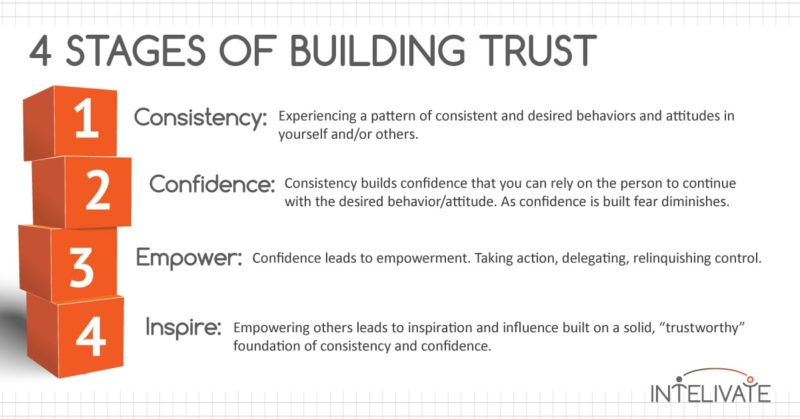 What is Trust and How to Use It in Leadership Influence FB Intelivate