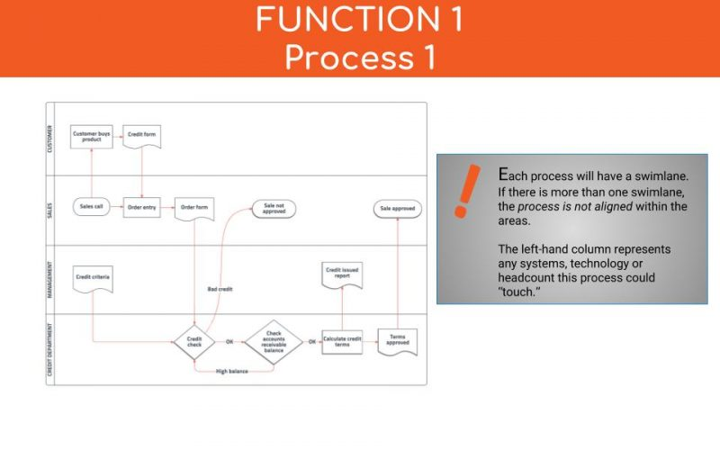 business process documentation swimlane examples template intelivate
