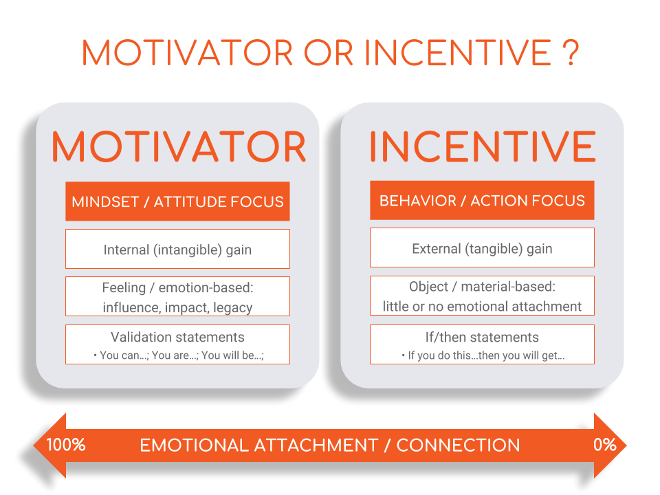 determining leadership motivators incentives team performance intelivate kris fannin