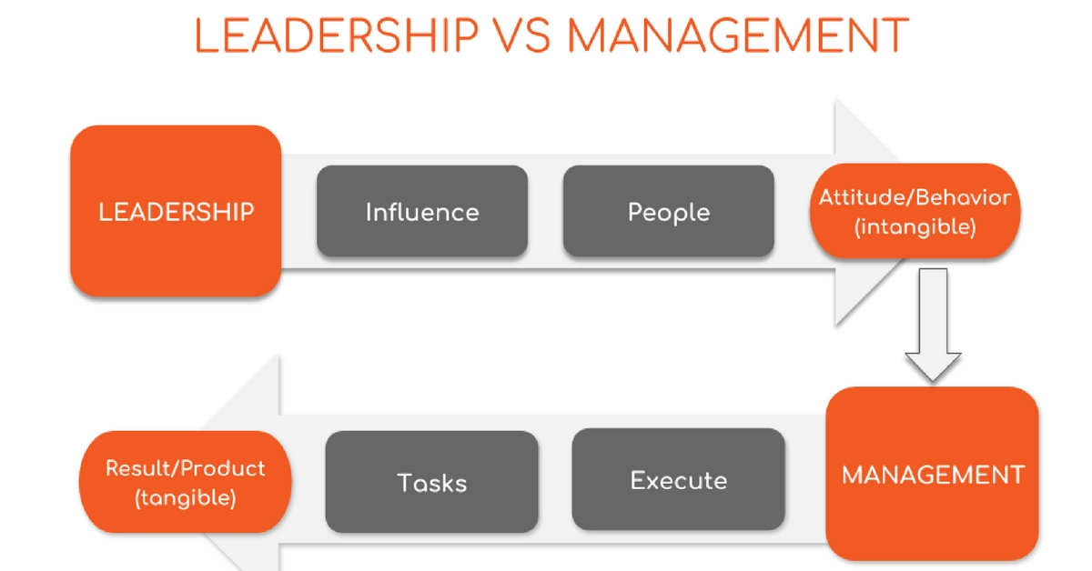 difference between leadership and management While a manager and leader have very different characteristics which help them succeed, it is those leadership and managerial qualities which come together to make a good manager, who should also be a leader share it with your friends/family difference between leadership and management.