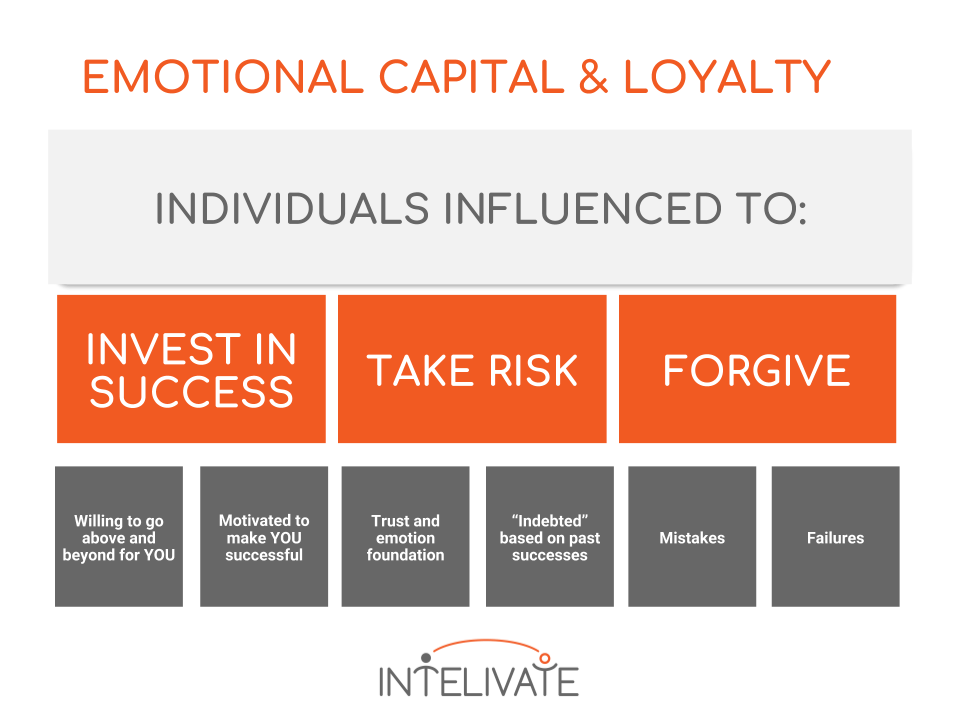 emotional capital how to influence - chart. Emotional capital builds loyalty and inspires individuals to invest in a leader's success, take more risk for the leader and forgive the leader more quickly when mistakes are made.