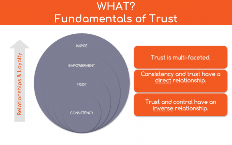 how to gain trust intelivate rebuilding trust issues kris fannin