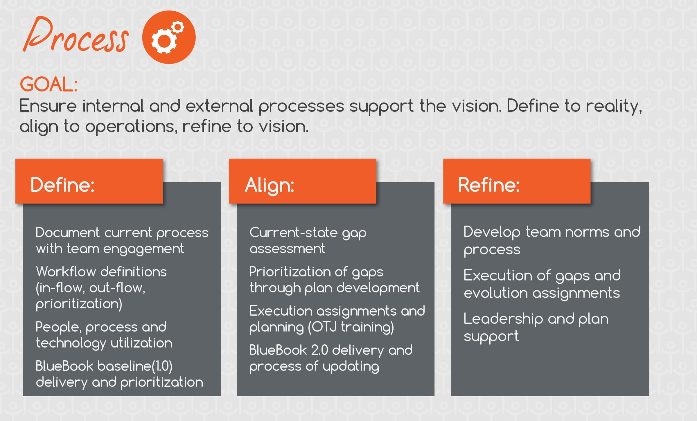 intelivate business process improvement approach define align refine
