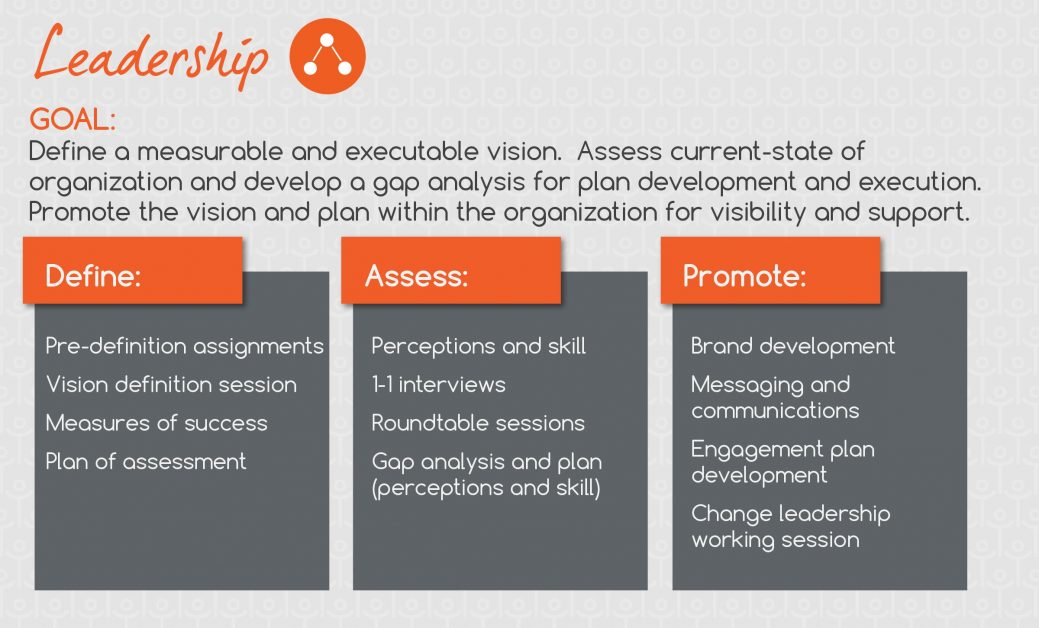 Organizational Strategy Define Your Vision Amp Plan