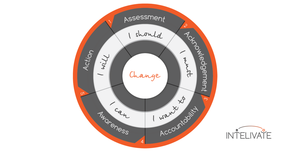 intelivate-stages-of-change-diagram-change-management-plan-organizational-strategy-sm