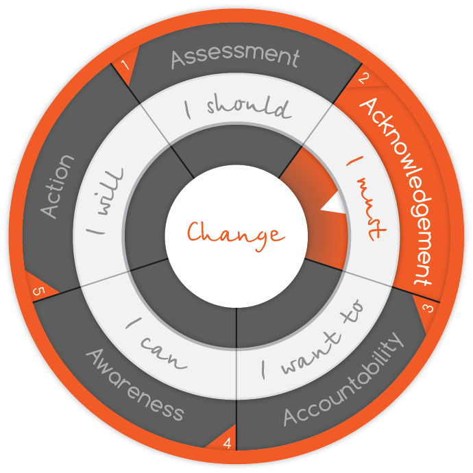 intelivate-stages-of-change-model-change-management-organizational-strategy-acknowledgement
