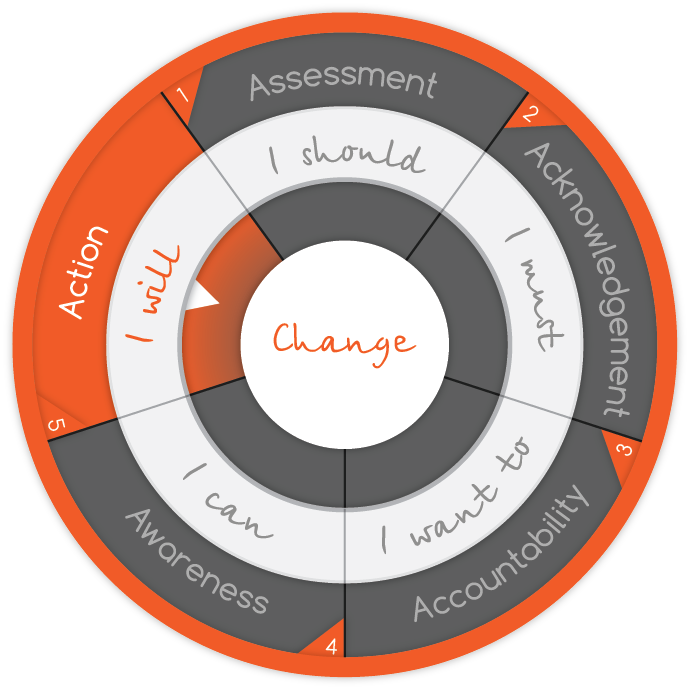 intelivate-stages-of-change-model-change-management-organizational-strategy-action