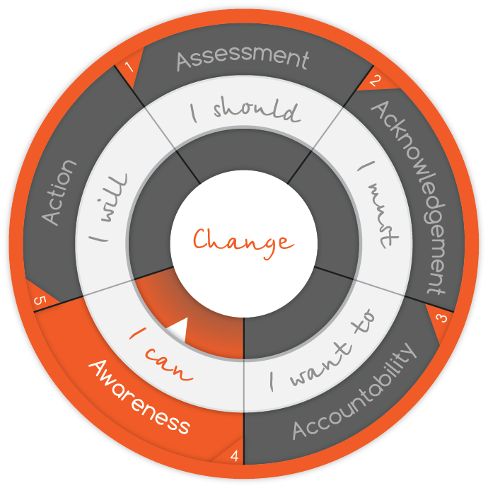 intelivate-stages-of-change-model-change-management-organizational-strategy-awareness