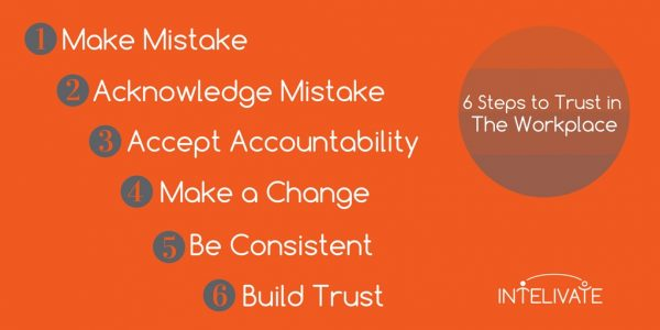 how to gain trust admit mistakes rebuild trust intelivate kris fannin