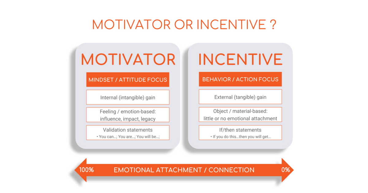 motivators incentives intelivate team leadership kris fannin