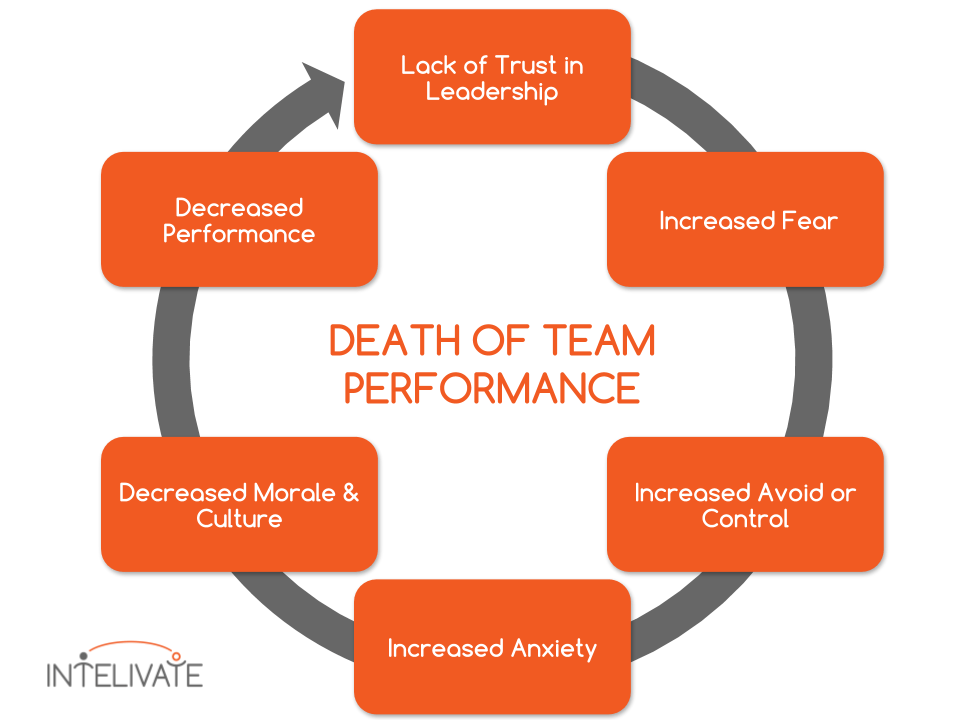 team performance death toxic leadership micromanagement cycle
