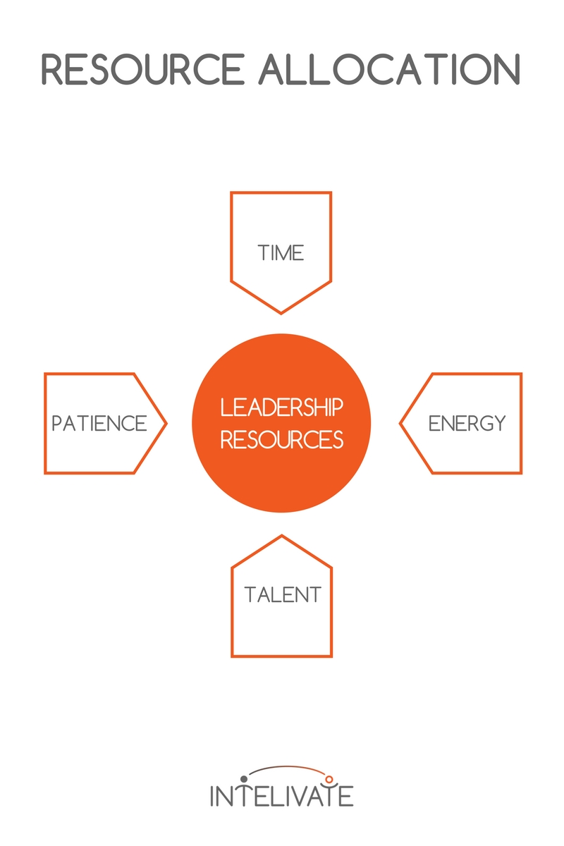 when to lead vs manage intelivate kris fannin leadership strategy