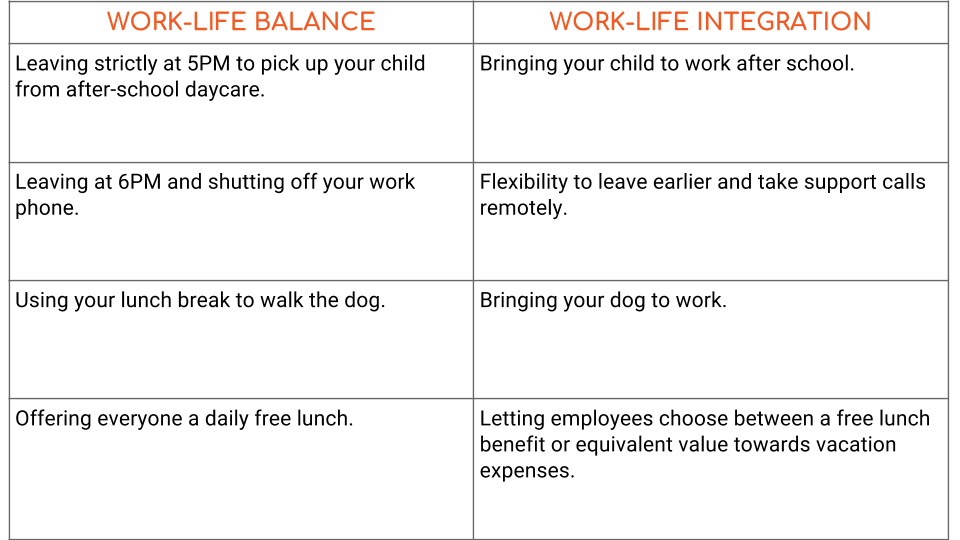 work life integration work life balance examples intelivate