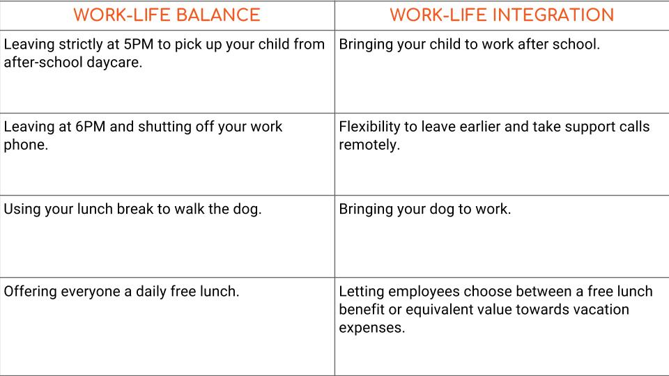 Work Life Integration Is The New Work Life Balance